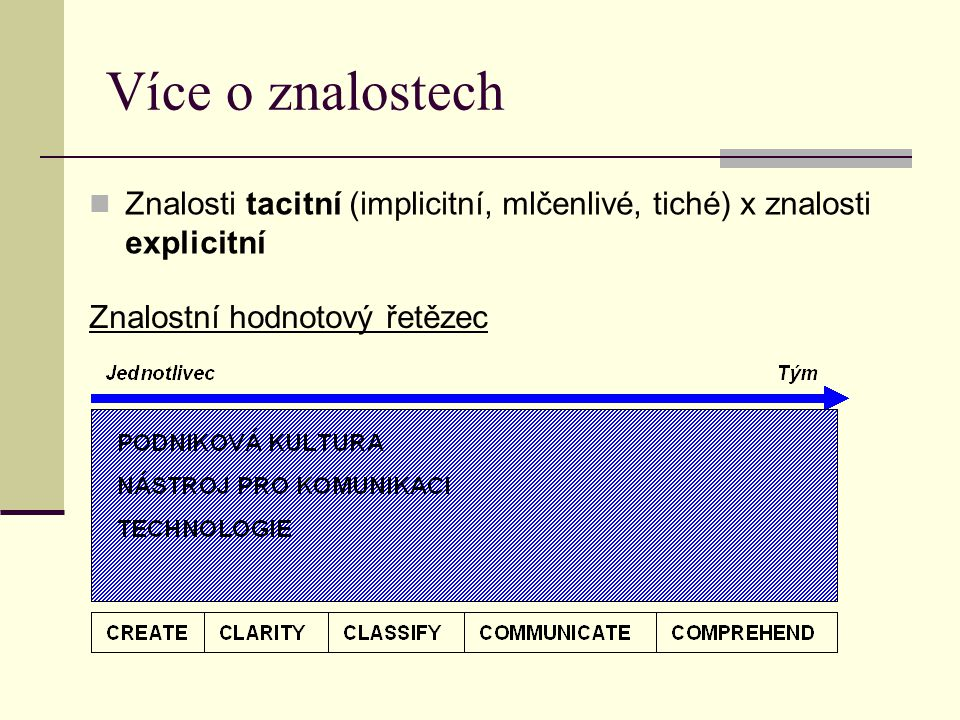 Více o znalostech Znalosti tacitní (implicitní, mlčenlivé, tiché) x znalosti explicitní.