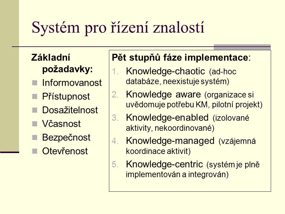 Systém pro řízení znalostí