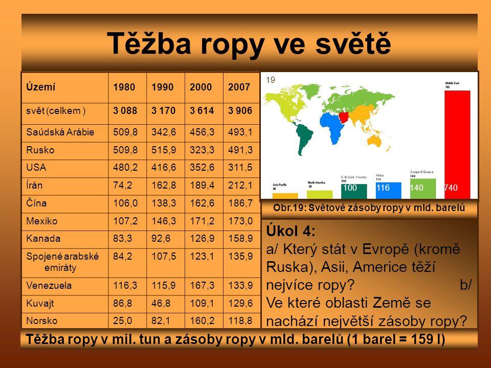 Obr.19: Světové zásoby ropy v mld. barelů