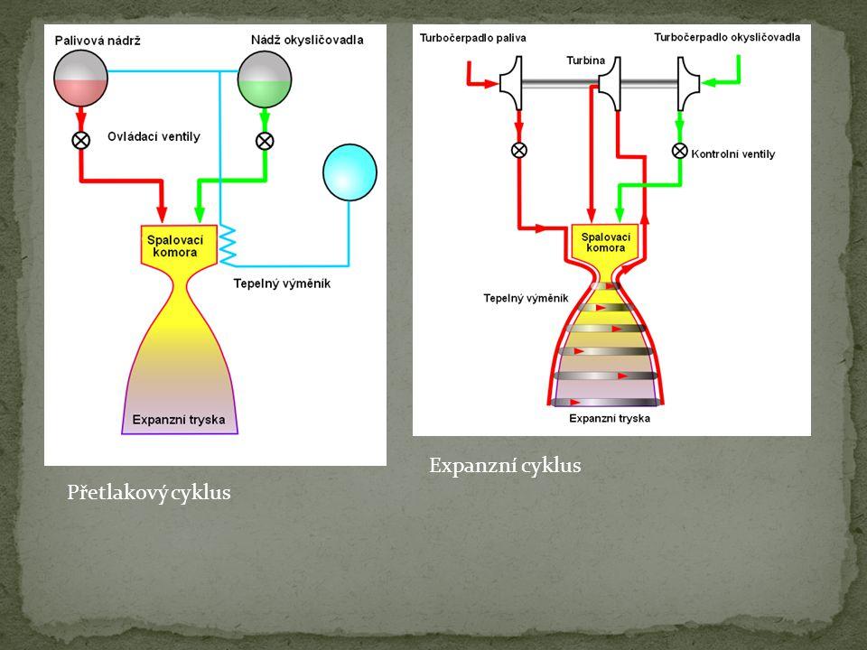 Expanzní cyklus Přetlakový cyklus