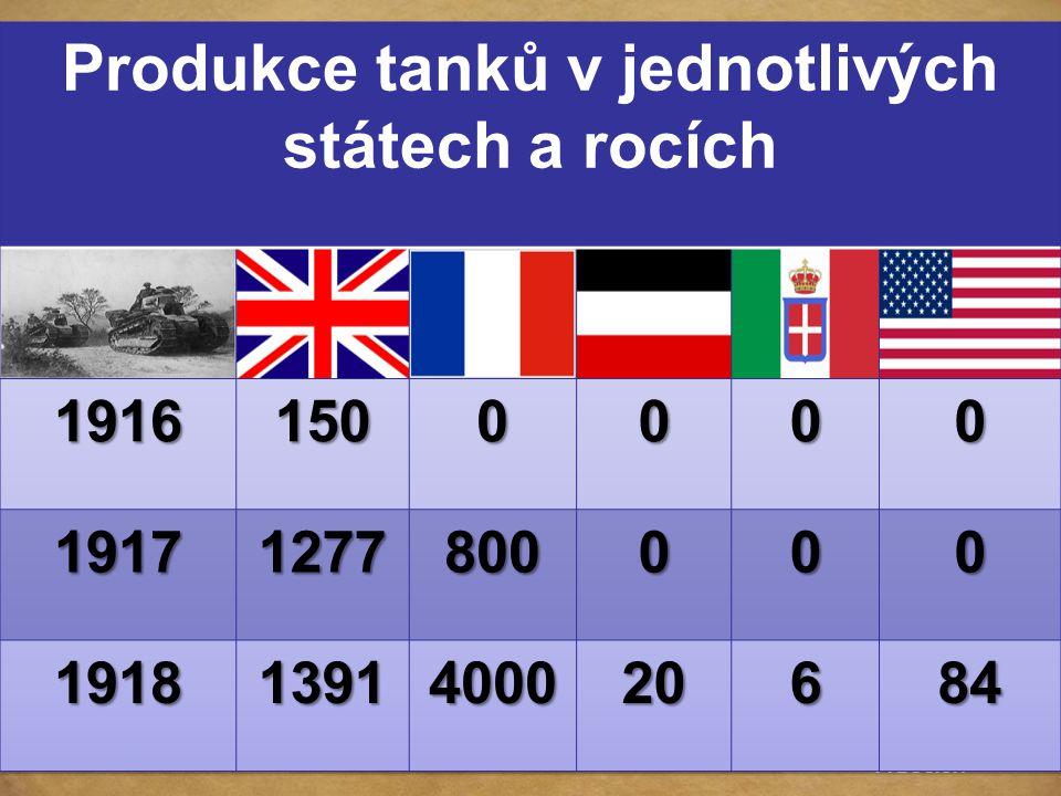 TANKY Produkce tanků v jednotlivých státech a rocích 1916 150 1917