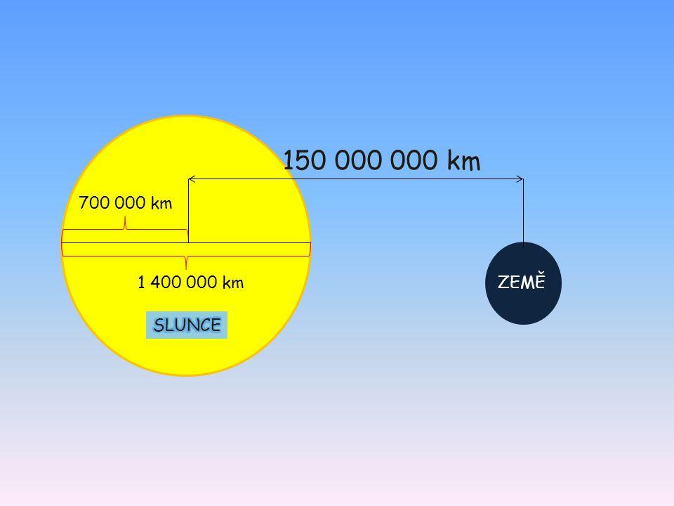 150 000 000 km 700 000 km 1 400 000 km ZEMĚ SLUNCE