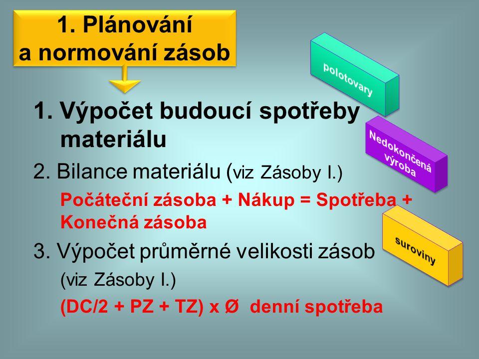 1. Plánování a normování zásob