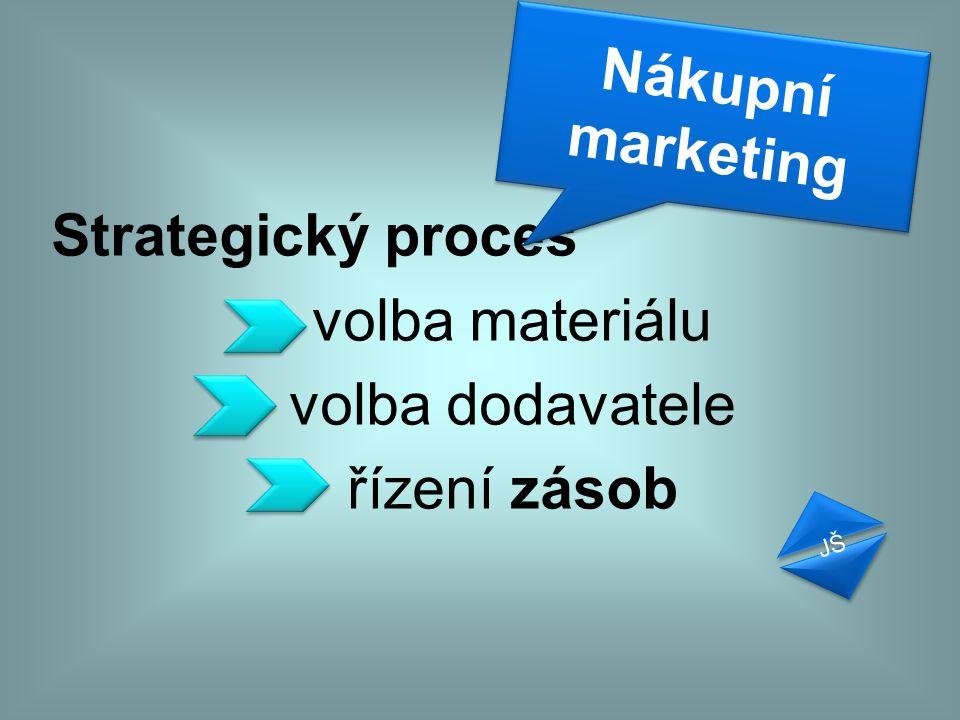 Strategický proces volba materiálu volba dodavatele řízení zásob