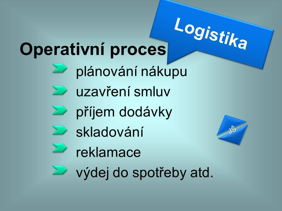 Logistika Operativní proces plánování nákupu uzavření smluv