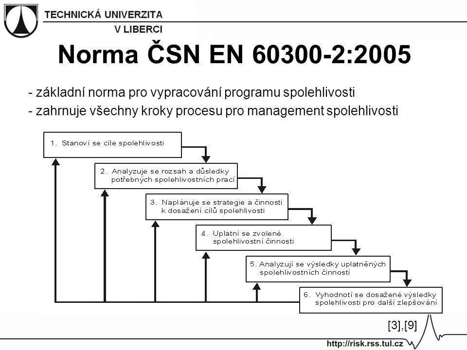 Norma ČSN EN 60300-2:2005 - základní norma pro vypracování programu spolehlivosti. - zahrnuje všechny kroky procesu pro management spolehlivosti.