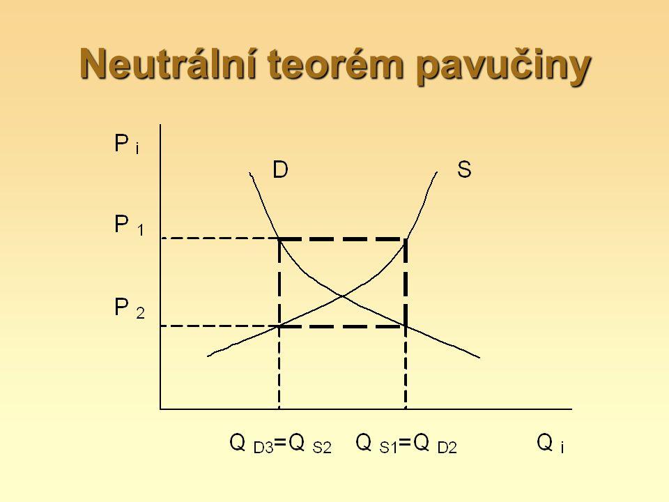 Neutrální teorém pavučiny
