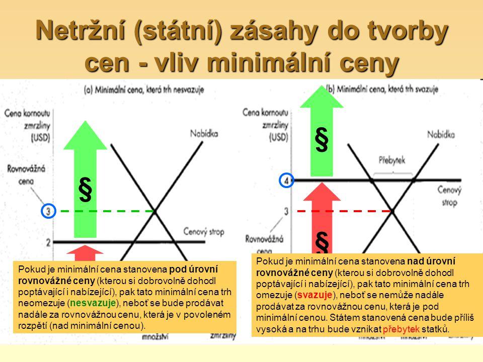 Netržní (státní) zásahy do tvorby cen - vliv minimální ceny