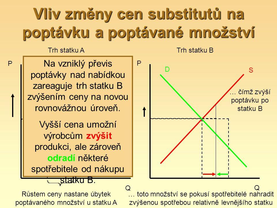 Vliv změny cen substitutů na poptávku a poptávané množství