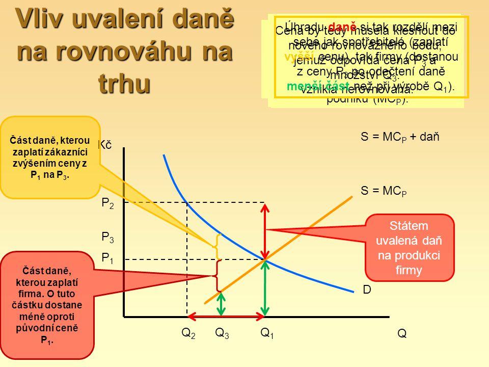 Vliv uvalení daně na rovnováhu na trhu