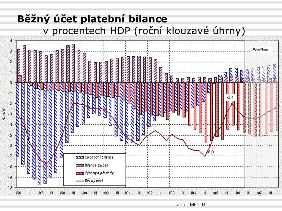 Běžný účet platební bilance v procentech HDP (roční klouzavé úhrny)