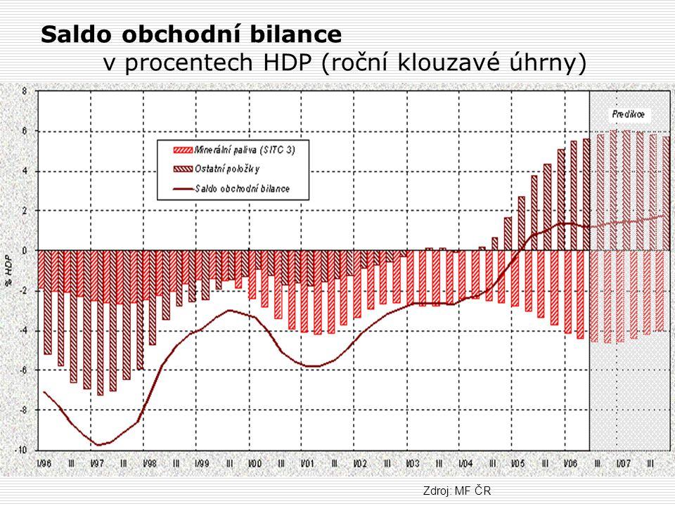 Saldo obchodní bilance v procentech HDP (roční klouzavé úhrny)