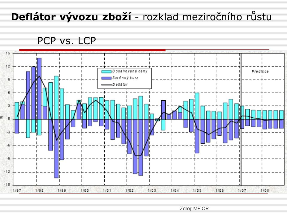 Deflátor vývozu zboží - rozklad meziročního růstu PCP vs. LCP