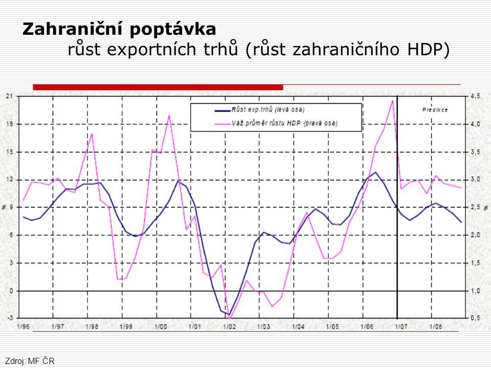 Zahraniční poptávka růst exportních trhů (růst zahraničního HDP)