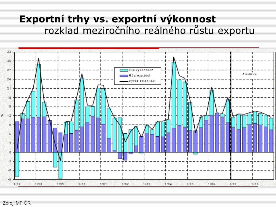 Exportní trhy vs. exportní výkonnost rozklad meziročního reálného růstu exportu