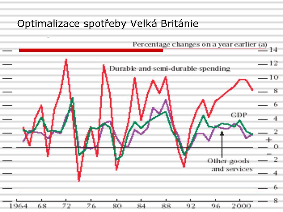 Optimalizace spotřeby Velká Británie