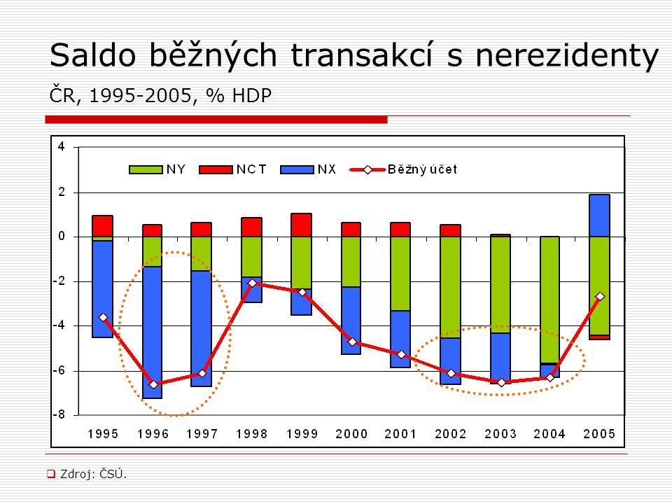 Saldo běžných transakcí s nerezidenty ČR, 1995-2005, % HDP