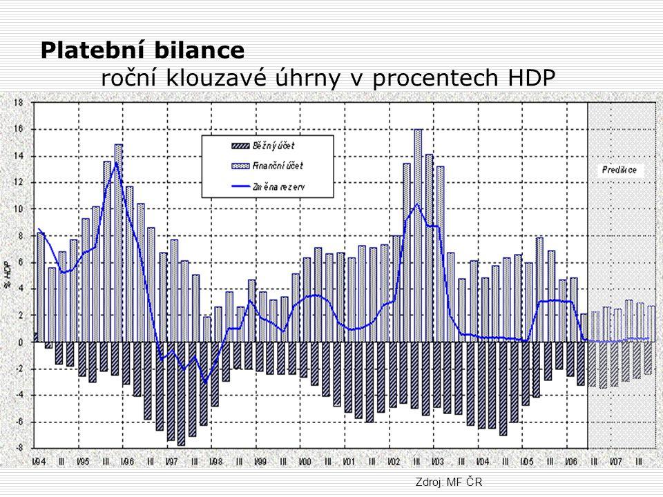 Platební bilance roční klouzavé úhrny v procentech HDP
