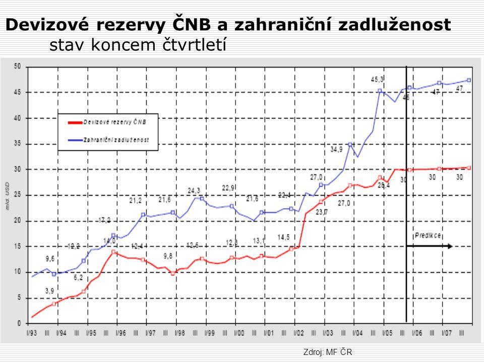 Devizové rezervy ČNB a zahraniční zadluženost stav koncem čtvrtletí