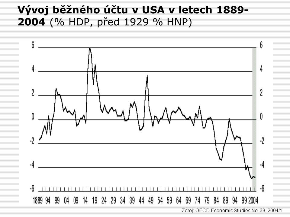 Vývoj běžného účtu v USA v letech 1889-2004 (% HDP, před 1929 % HNP)