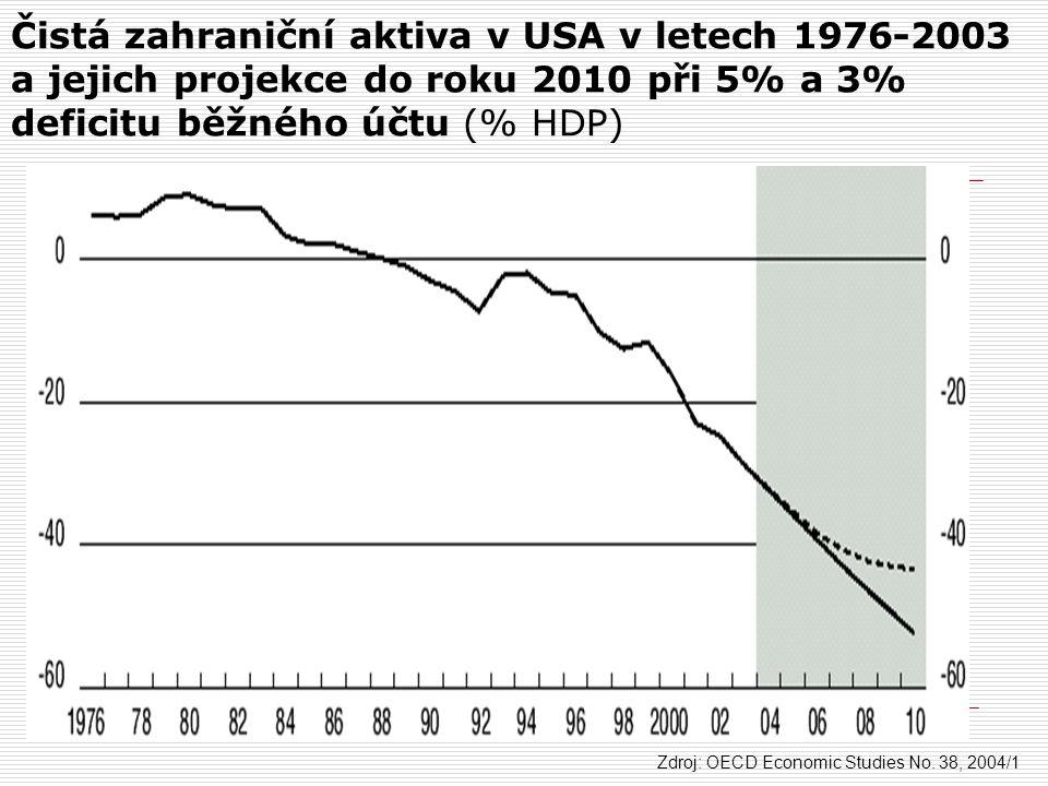 Čistá zahraniční aktiva v USA v letech 1976-2003 a jejich projekce do roku 2010 při 5% a 3% deficitu běžného účtu (% HDP)