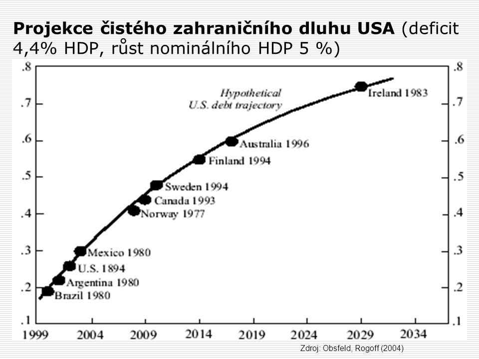 Projekce čistého zahraničního dluhu USA (deficit 4,4% HDP, růst nominálního HDP 5 %)