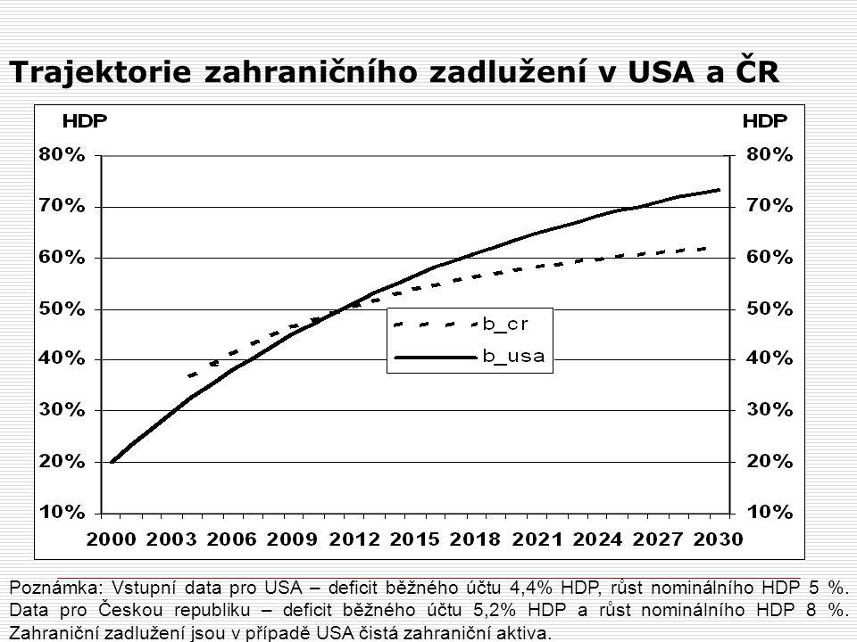 Trajektorie zahraničního zadlužení v USA a ČR
