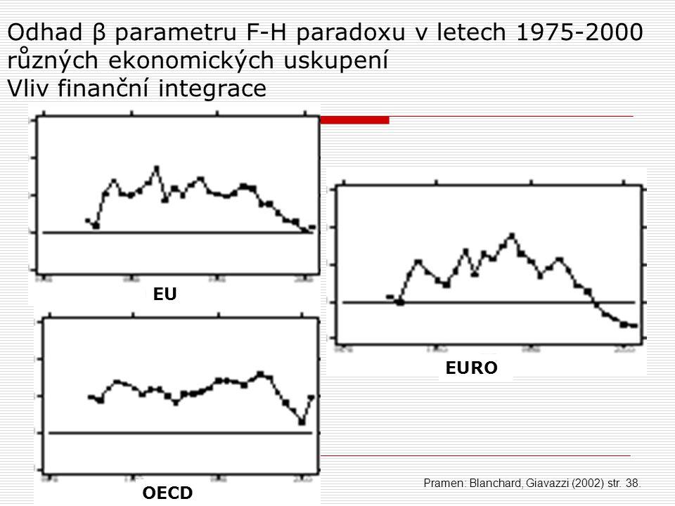 Odhad β parametru F-H paradoxu v letech 1975-2000 různých ekonomických uskupení Vliv finanční integrace