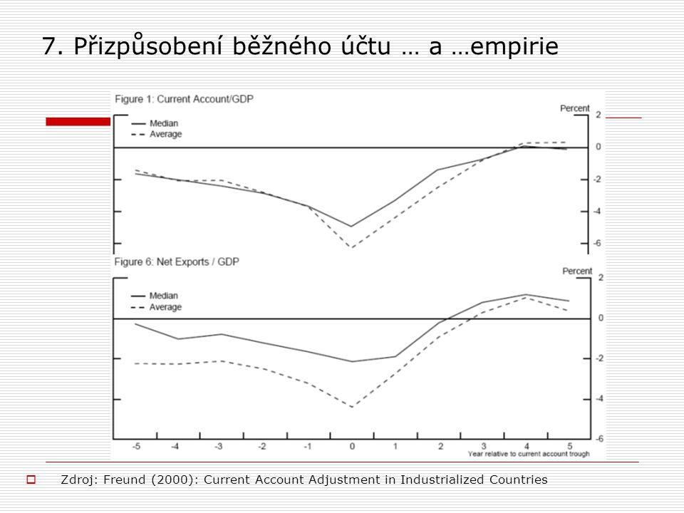 7. Přizpůsobení běžného účtu … a …empirie