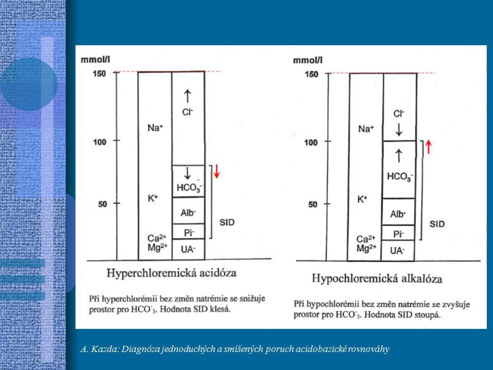 A. Kazda: Diagnóza jednoduchých a smíšených poruch acidobazické rovnováhy