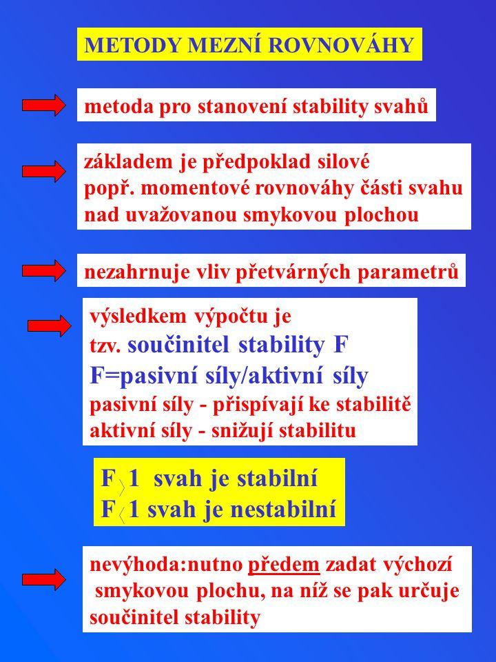 F=pasivní síly/aktivní síly