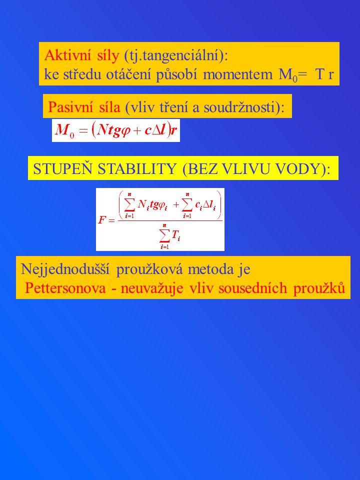 Aktivní síly (tj.tangenciální):