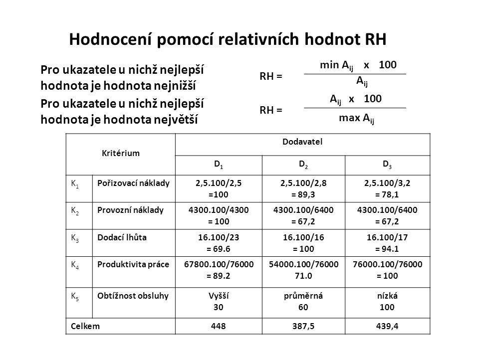 Hodnocení pomocí relativních hodnot RH