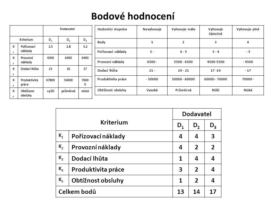 Bodové hodnocení Kriterium Dodavatel D1 D2 D3 Pořizovací náklady 4 3