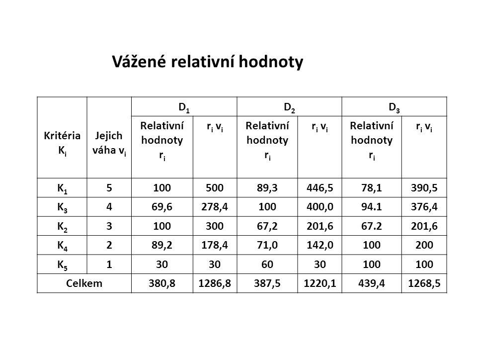 Vážené relativní hodnoty