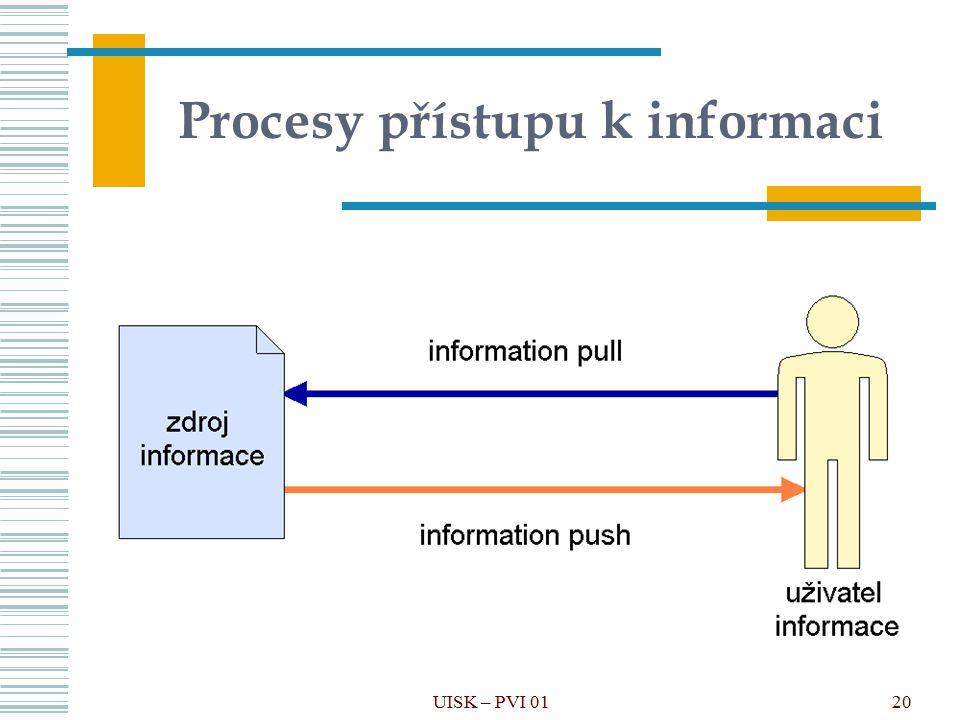 Procesy přístupu k informaci