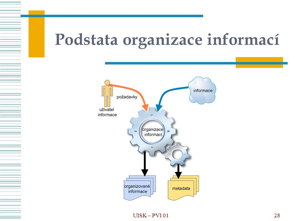 Podstata organizace informací