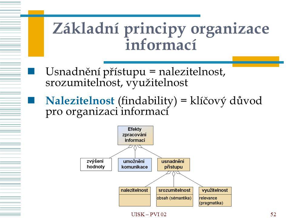 Základní principy organizace informací