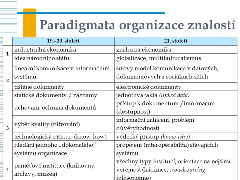 Paradigmata organizace znalostí