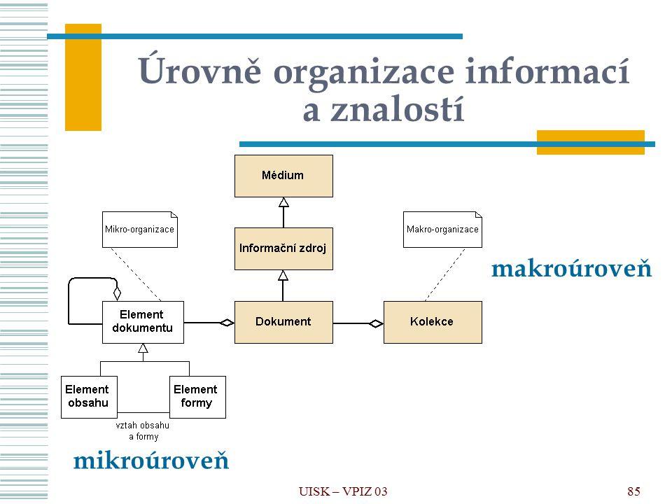 Úrovně organizace informací a znalostí