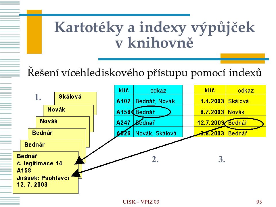 Kartotéky a indexy výpůjček v knihovně