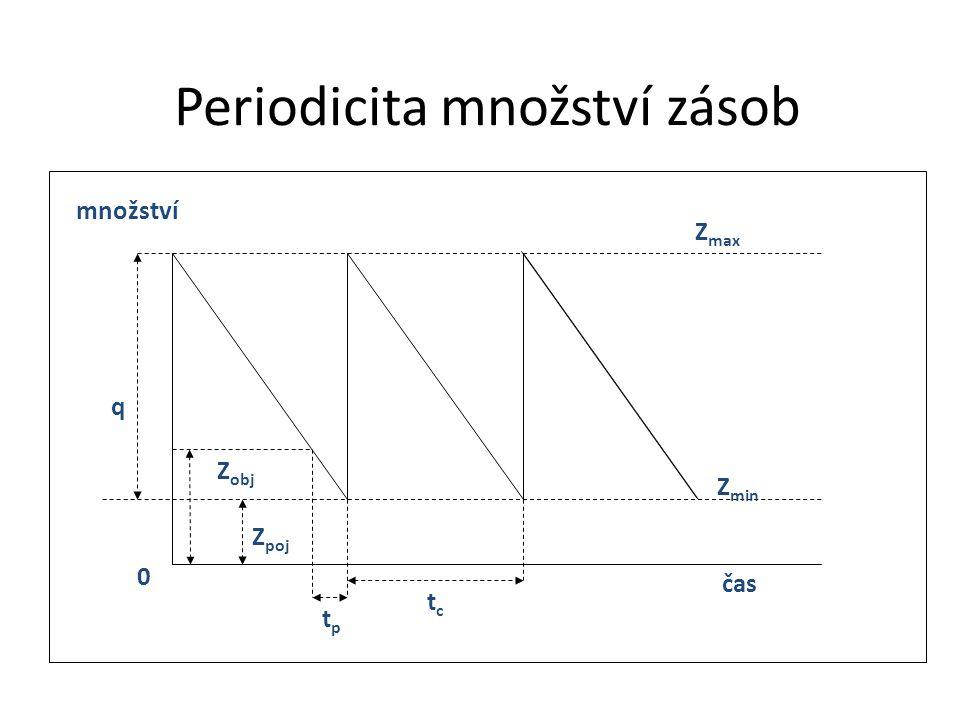 Periodicita množství zásob