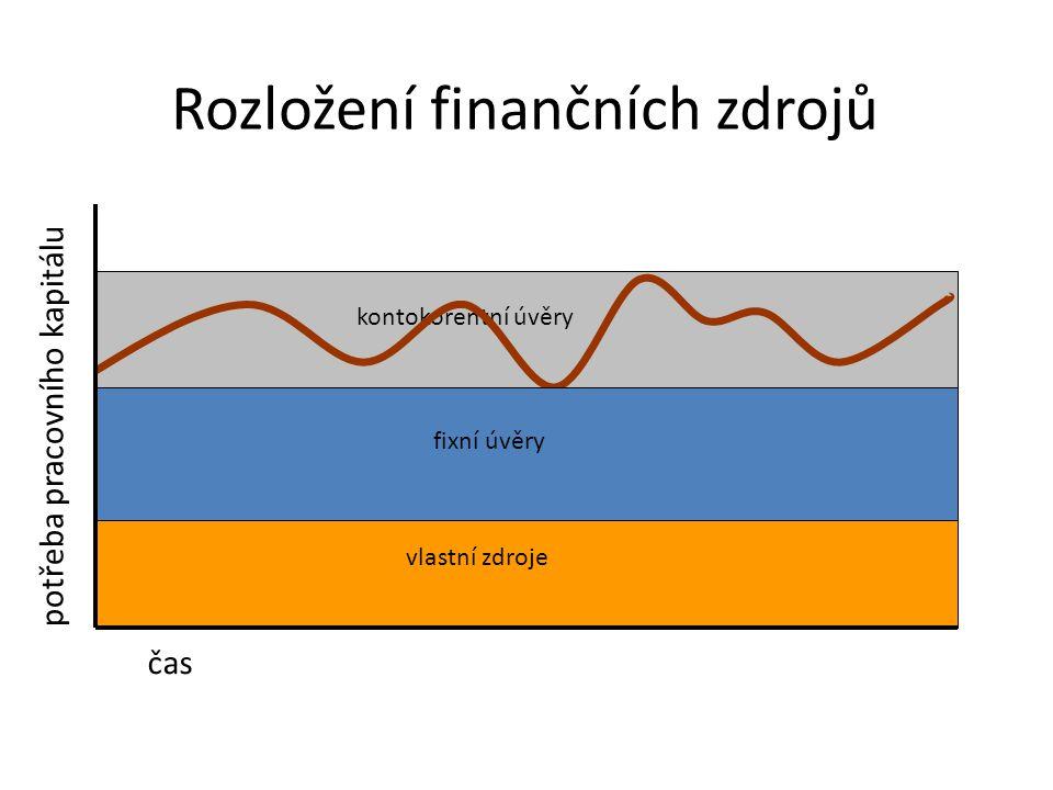 Rozložení finančních zdrojů