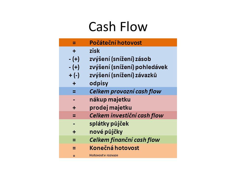 Cash Flow = Počáteční hotovost + zisk - (+) zvýšení (snížení) zásob