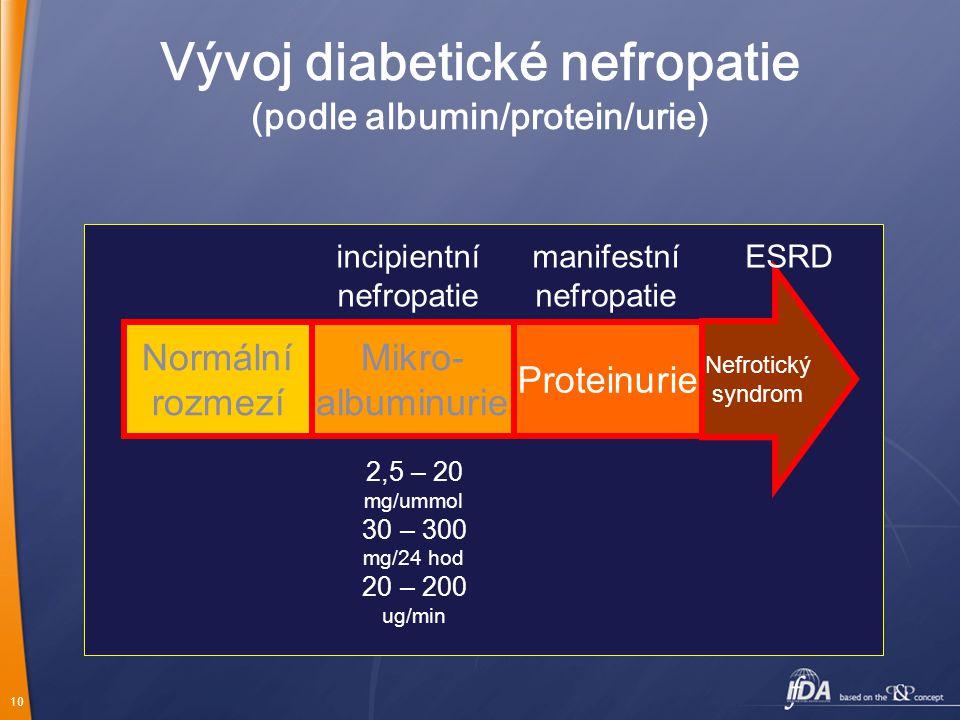 Vývoj diabetické nefropatie (podle albumin/protein/urie)