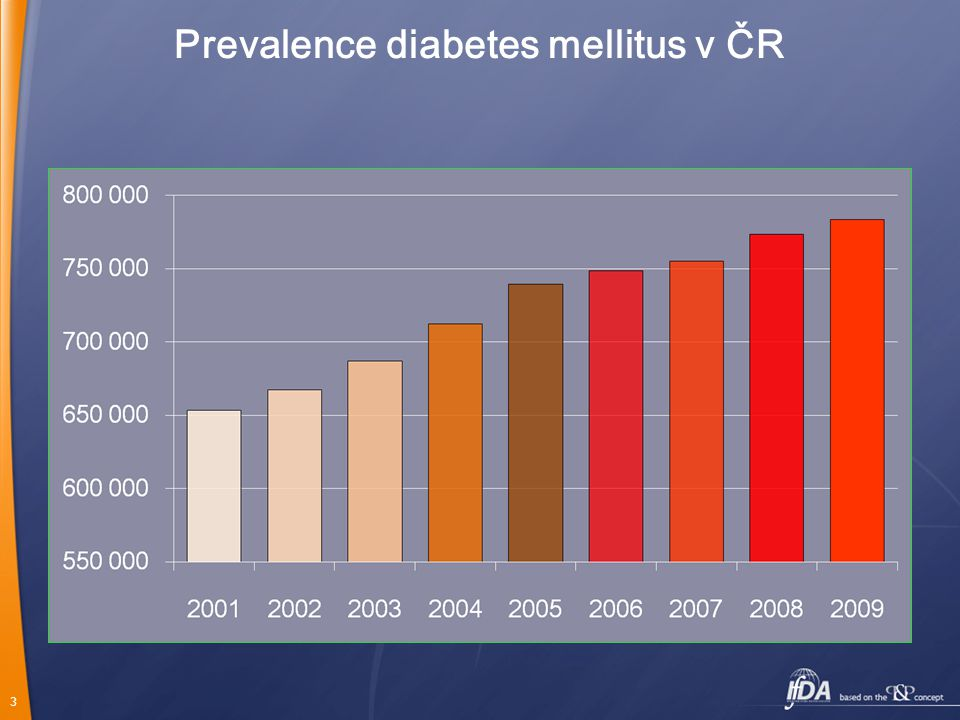 Prevalence diabetes mellitus v ČR