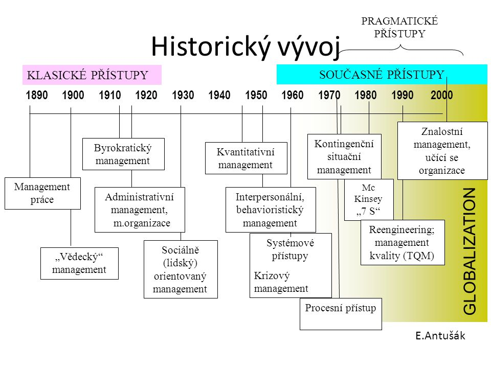 Historický vývoj GLOBALIZATION KLASICKÉ PŘÍSTUPY SOUČASNÉ PŘÍSTUPY