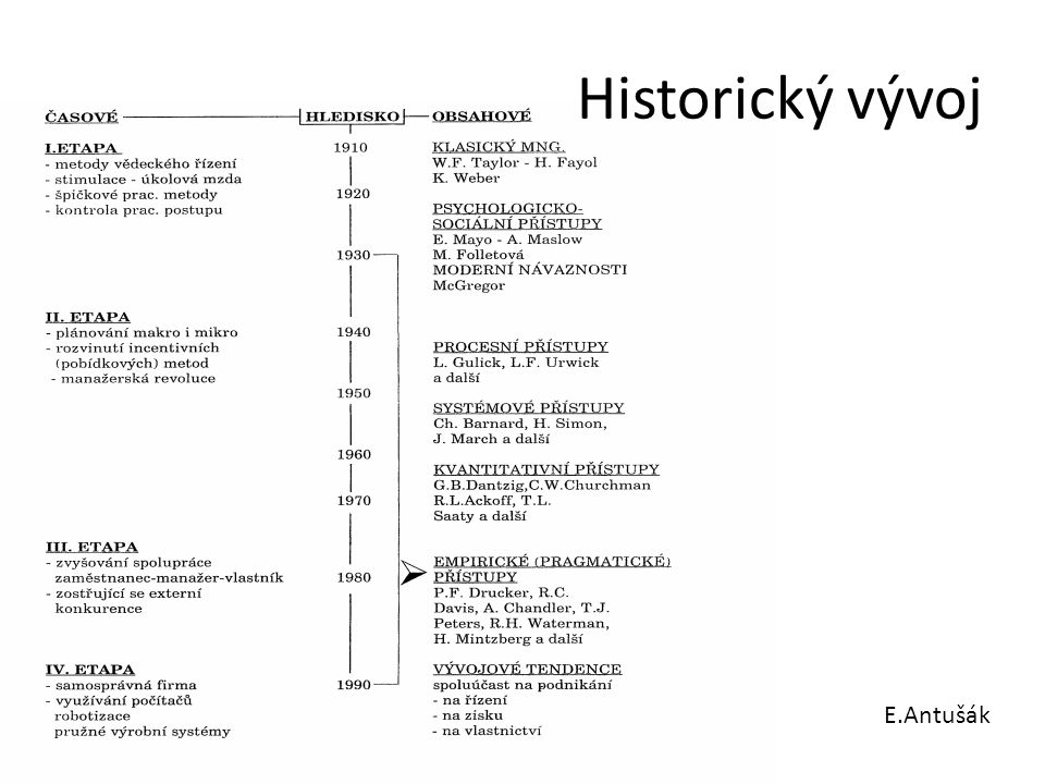 Historický vývoj E.Antušák