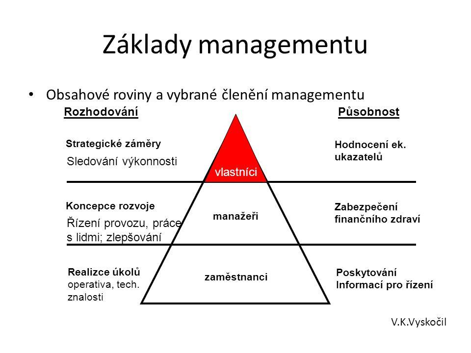 Základy managementu Obsahové roviny a vybrané členění managementu