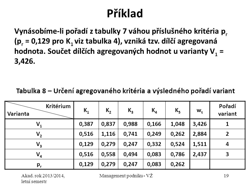Tabulka 8 – Určení agregovaného kritéria a výsledného pořadí variant
